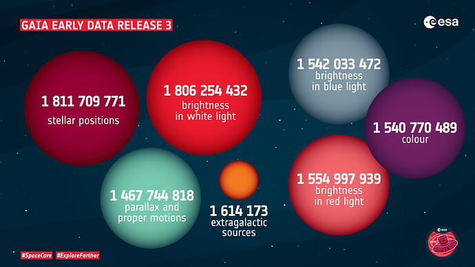 Infografica relativa a EDR3.