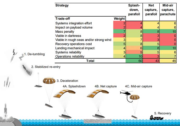 RUAG-fairing-recovery-analysis-1