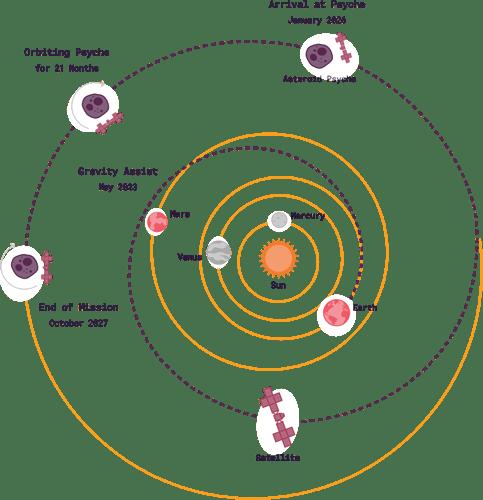 Profilo di missione di Psyche semplificato