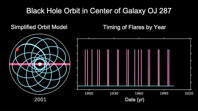 Timing of Black Hole Dance Revealed by NASA Spitzer Space Telescope 1-1 screenshot