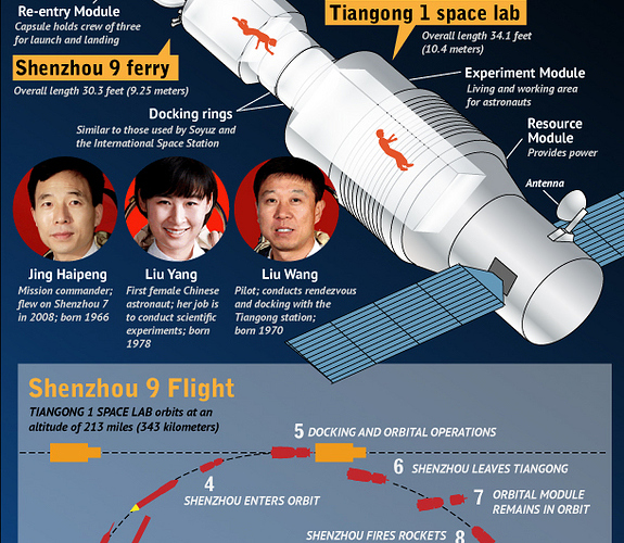 shenzhou-tiangong-china-manned-space-docking-120615d-02.jpg