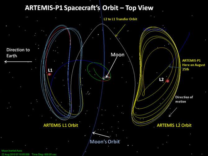OrbitaARTEMIS.jpg