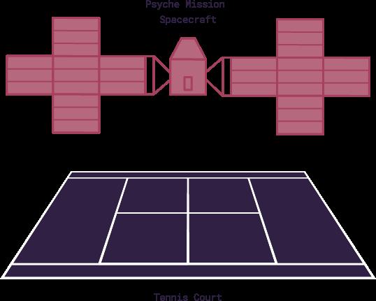 Psyche con i pannelli solari aperti e un campo da tennis