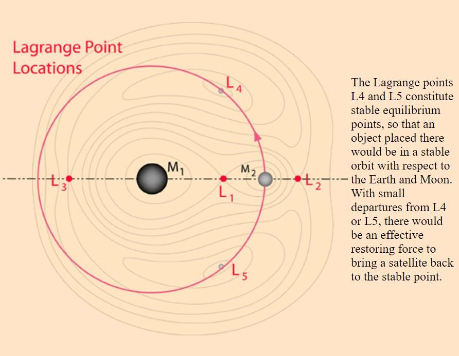 lagrange_earth_moon.jpg