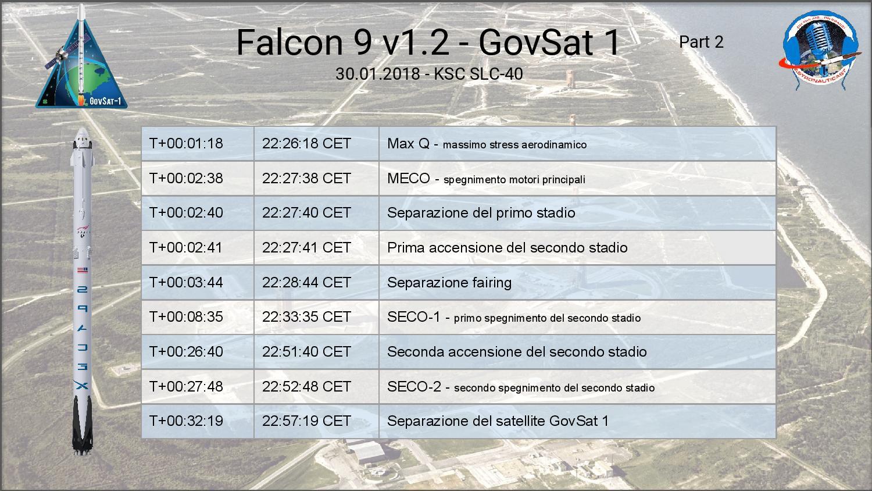 Falcon 9 - GovSat1 timeline 2.jpg