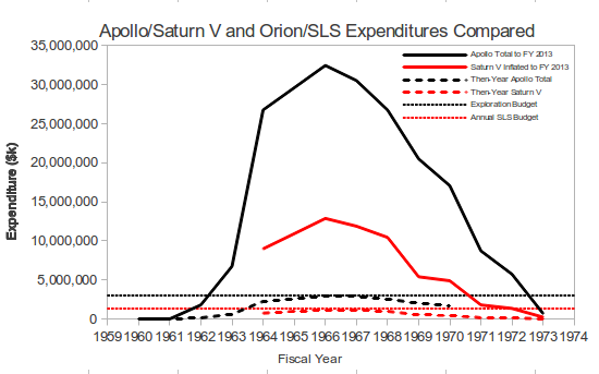 Apollo-Saturn V Expenditures.png