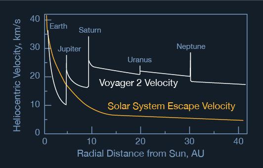 04-voyager-2-velocity-532x3401